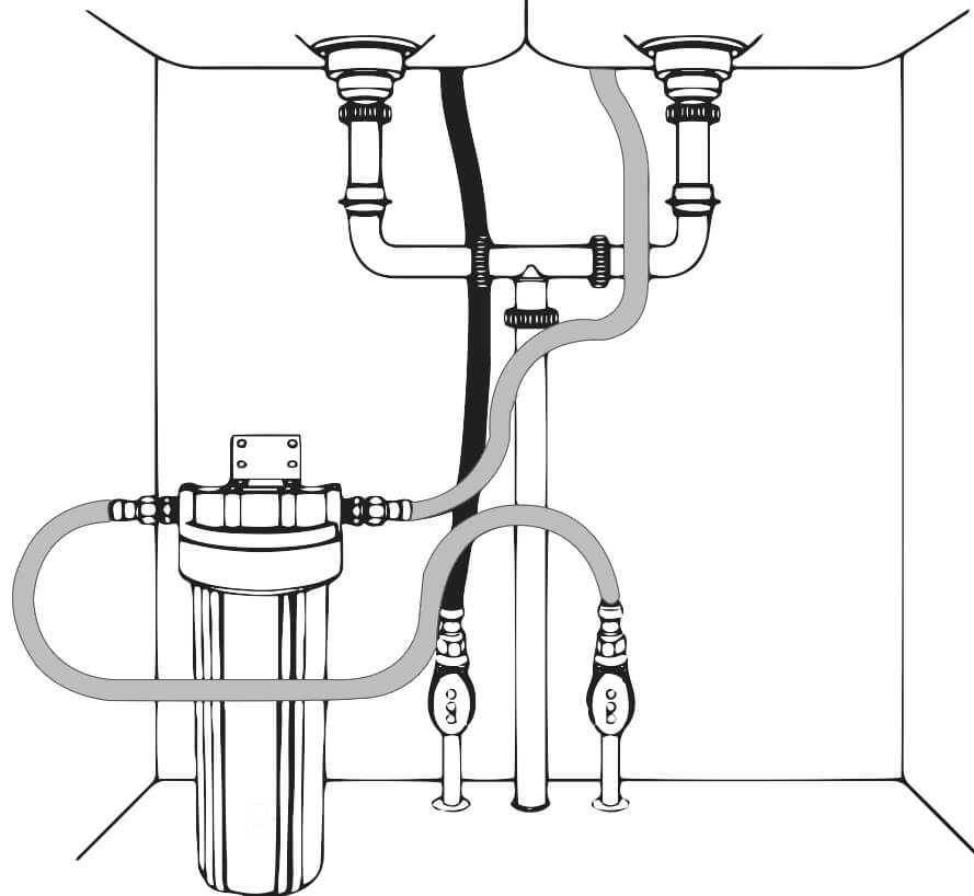 what is creeping - Undersink Water Filter